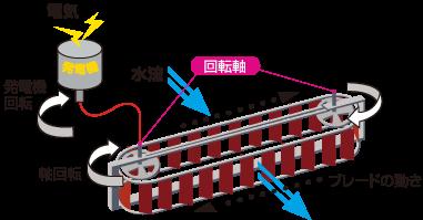 小水力発電システム仕組み