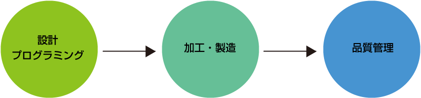 設計プログラミング→加工・製造→品質管理